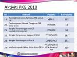 aktiviti pkg 201046