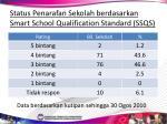 status penarafan sekolah berdasarkan smart school qualification standard ssqs