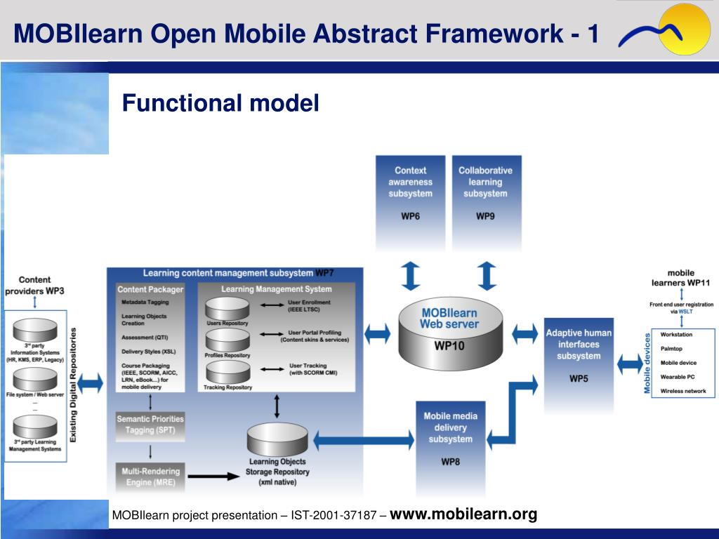 MOBIlearn Open Mobile Abstract Framework - 1