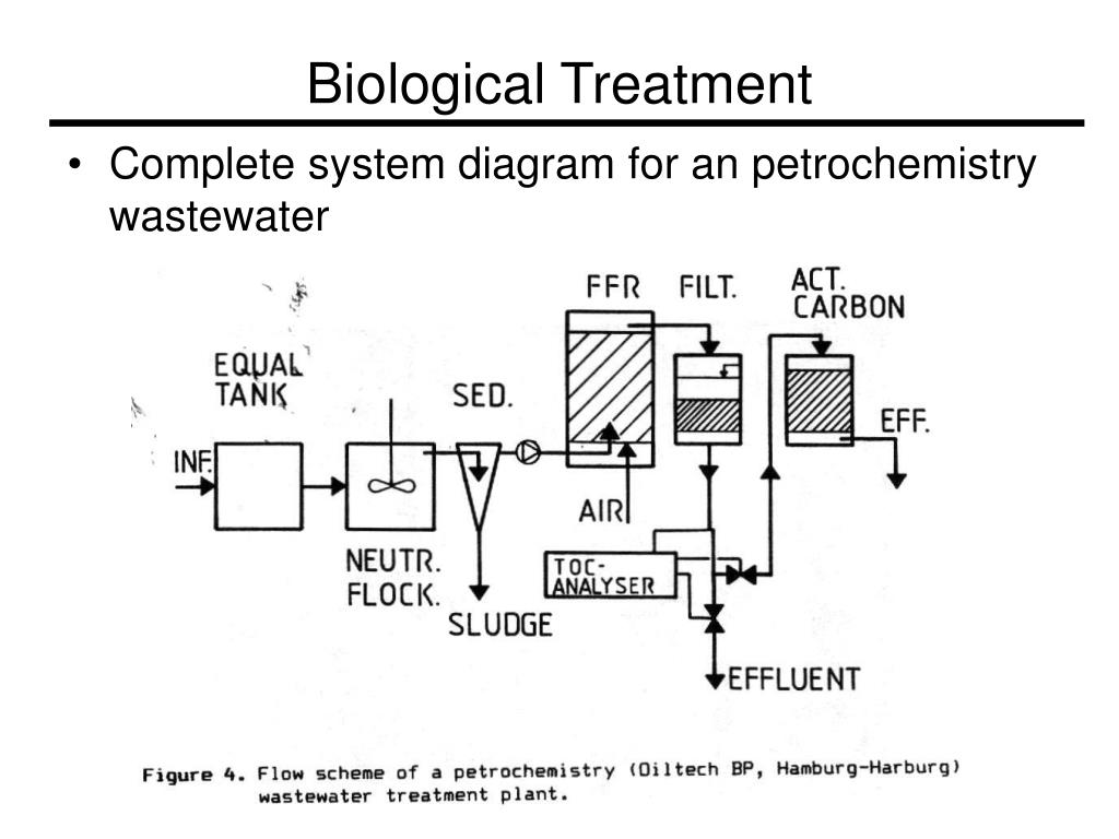 thesis on wastewater treatment Applications of advanced oxidation for wastewater treatment  aops may be used in wastewater treatment for (1) overall organic  ms thesis: pilot-scale study.