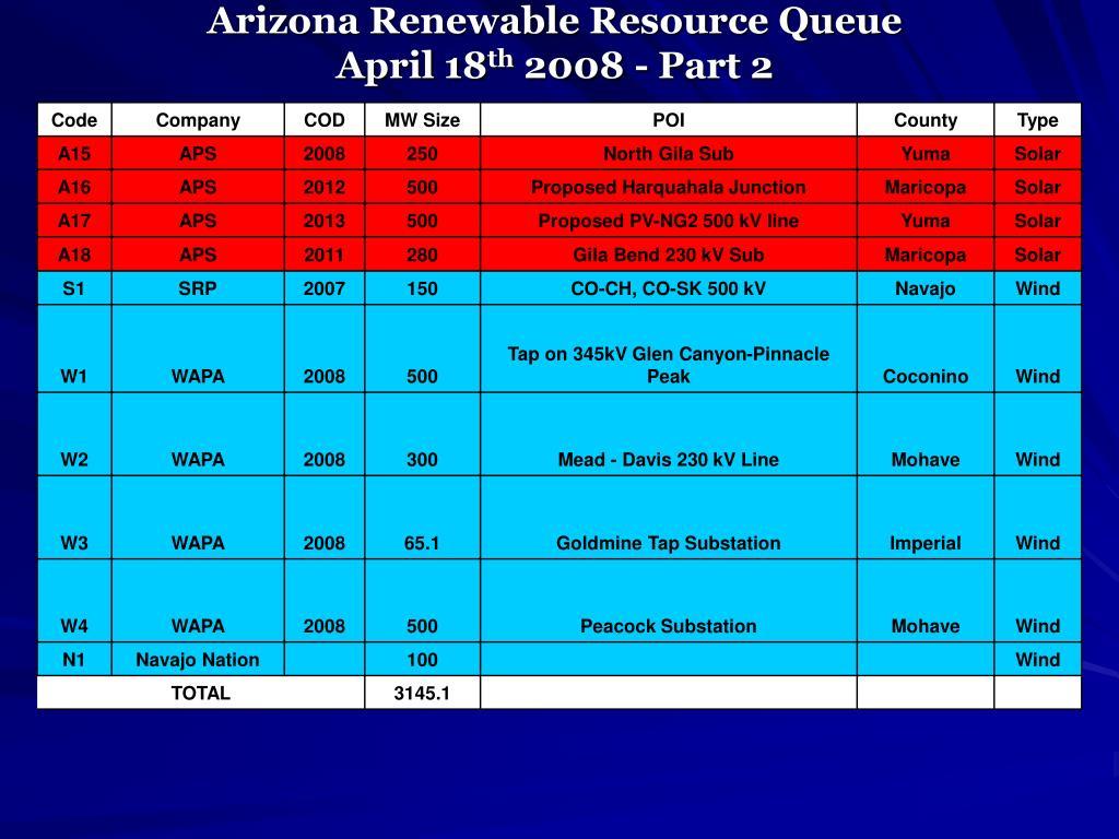 Arizona Renewable Resource Queue