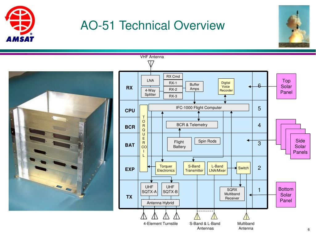 AO-51 Technical Overview