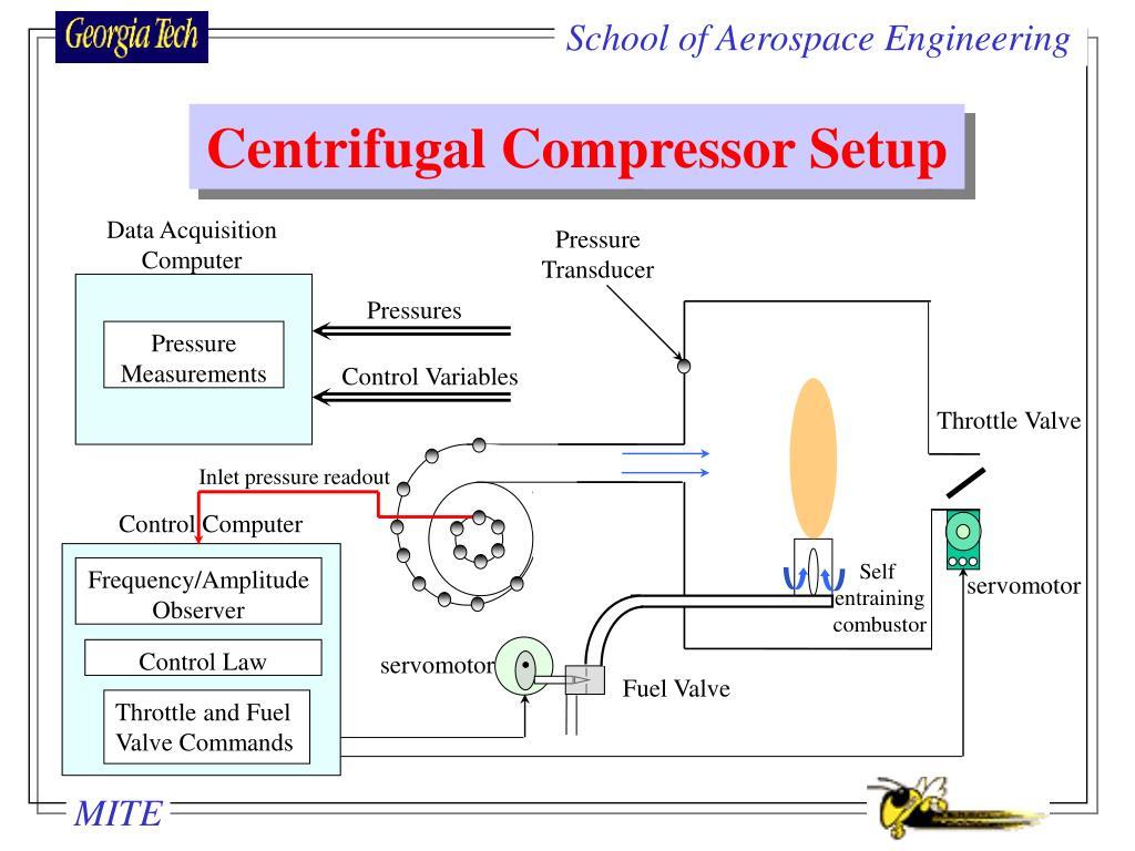 Centrifugal Compressor Setup