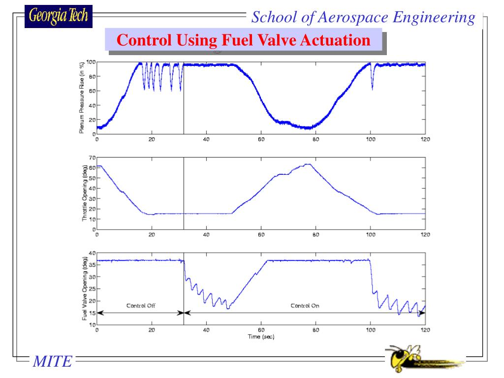Control Using Fuel Valve Actuation
