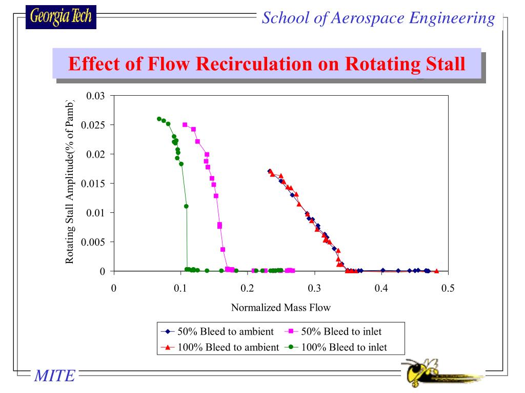 Effect of Flow Recirculation on Rotating Stall