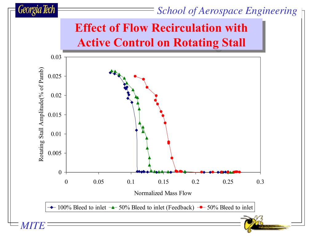 Effect of Flow Recirculation with