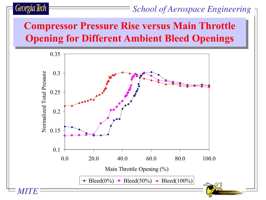 Compressor Pressure Rise versus Main Throttle Opening for Different Ambient Bleed Openings