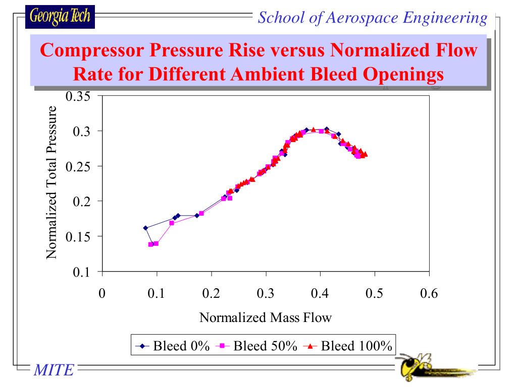 Compressor Pressure Rise versus Normalized Flow Rate for Different Ambient Bleed Openings