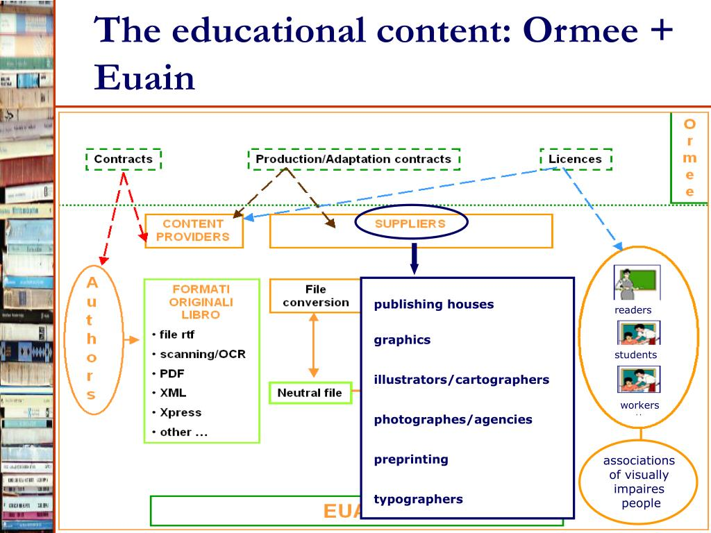 The educational content: Ormee + Euain