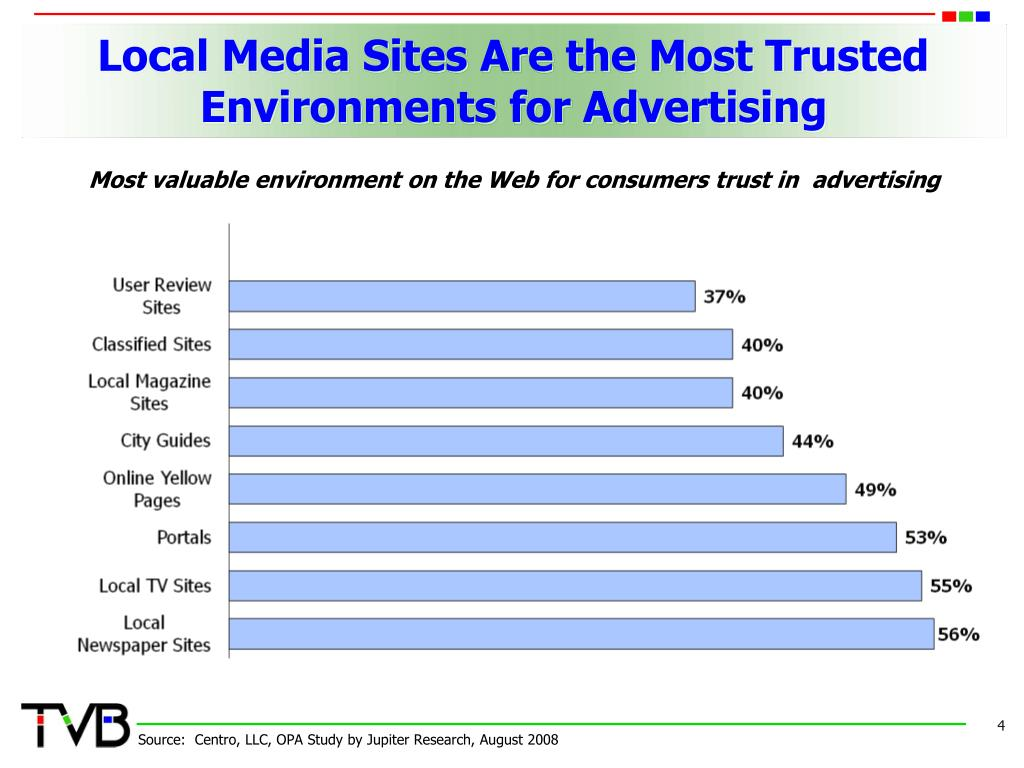 Local Media Sites Are the Most Trusted Environments for Advertising