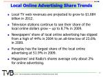 local online advertising share trends