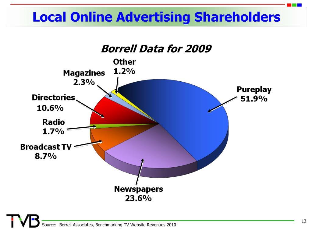 Local Online Advertising Shareholders