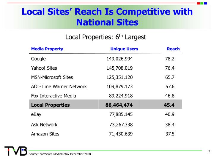 Local sites reach is competitive with national sites l.jpg