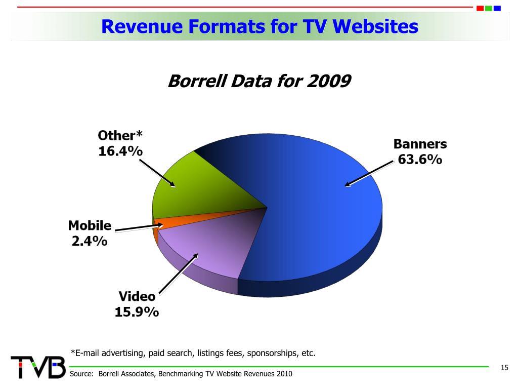 Revenue Formats for TV Websites