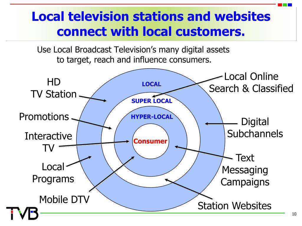 Use Local Broadcast Television's many digital assets