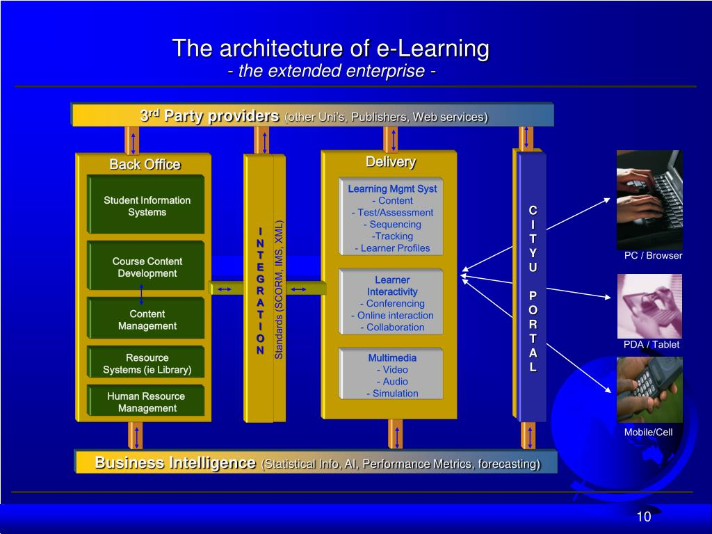 The architecture of e-Learning