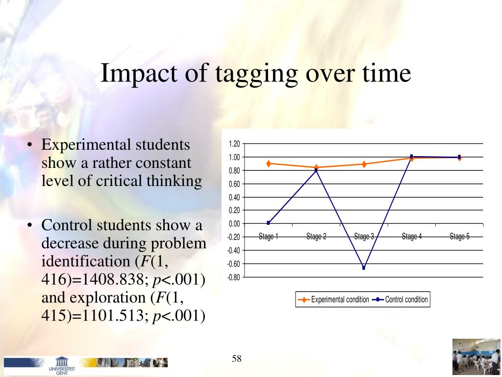 Impact of tagging over time