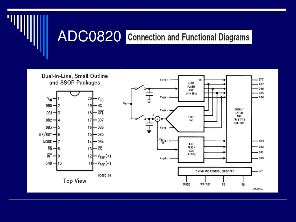 ADC0820