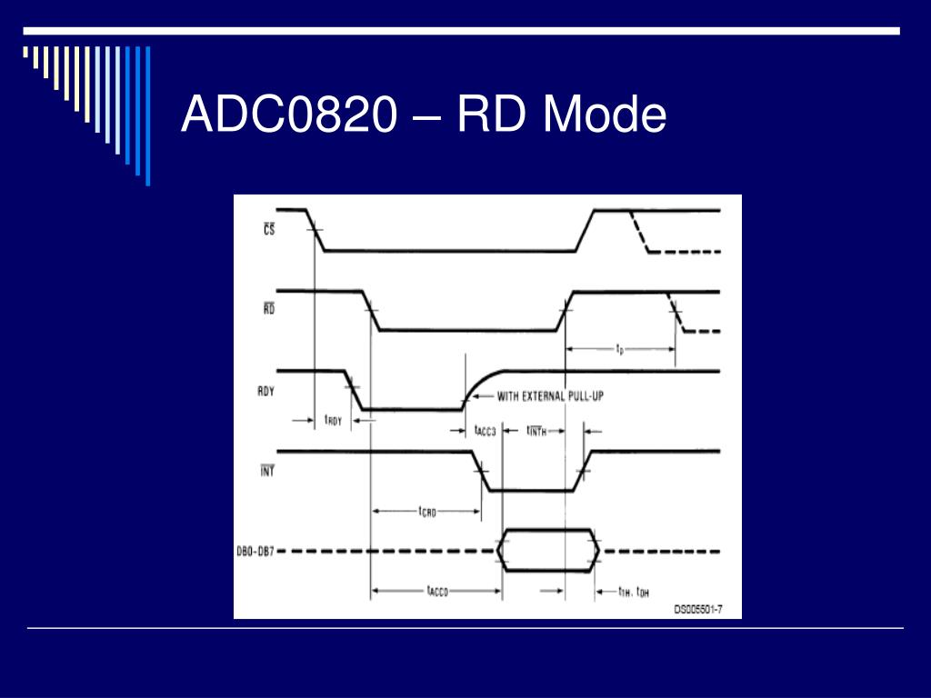 ADC0820 – RD Mode