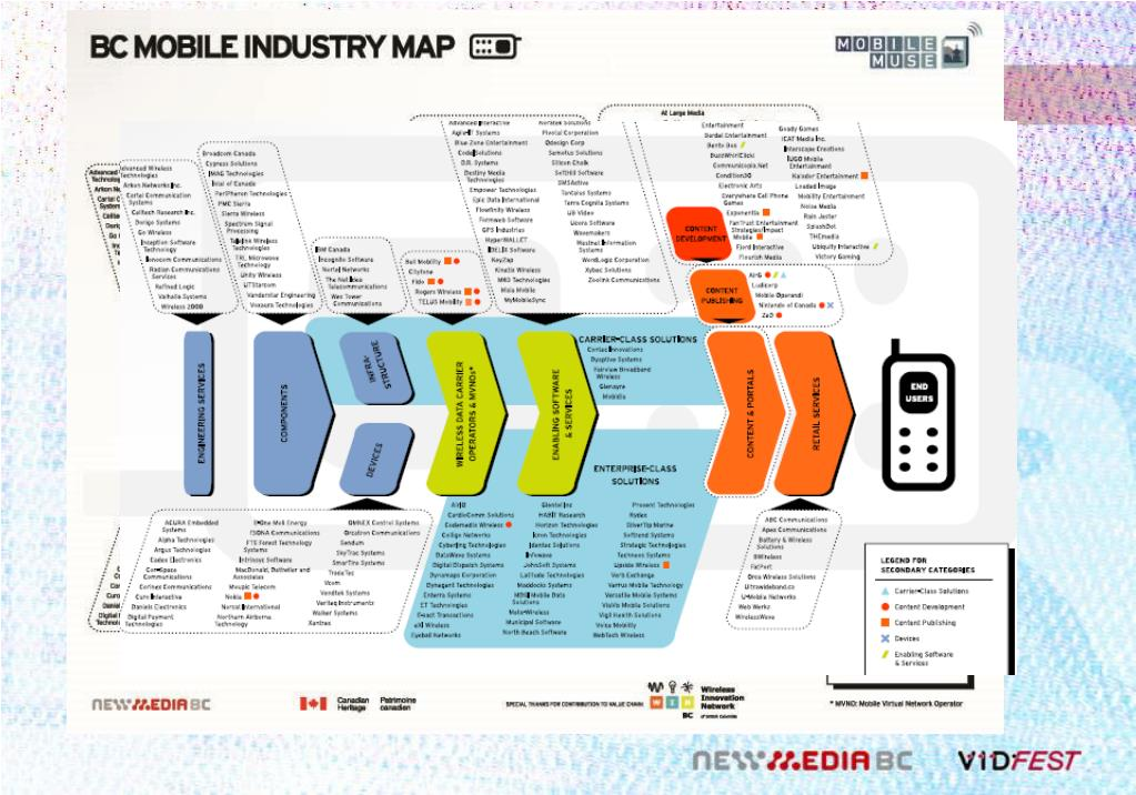 BC Mobile Industry Map