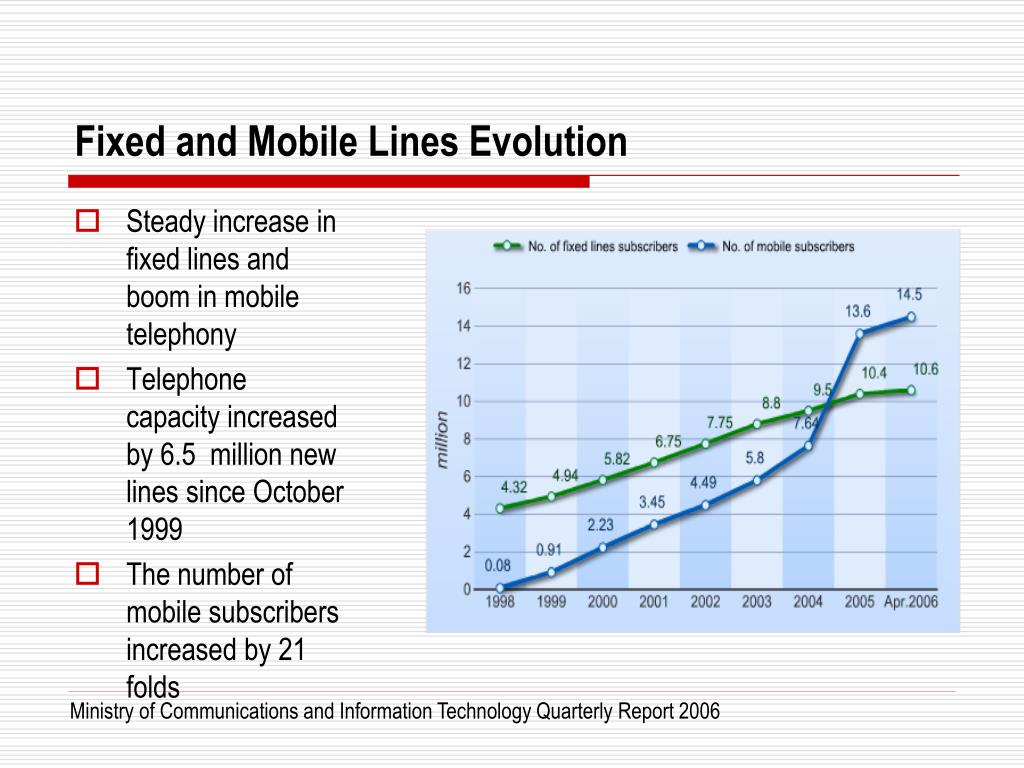Fixed and Mobile Lines Evolution