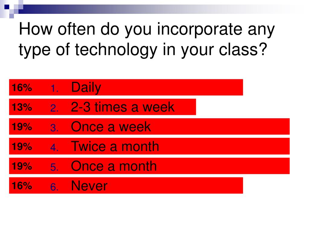 How often do you incorporate any type of technology in your class?