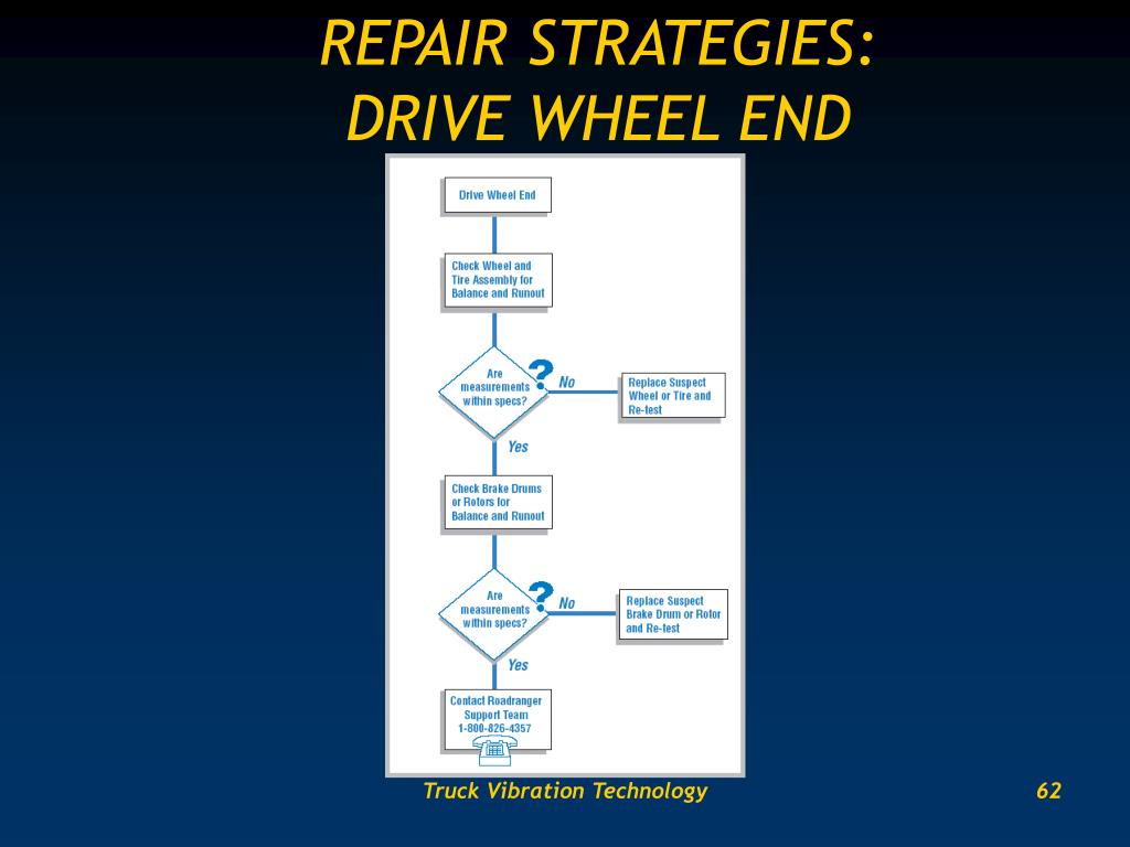 REPAIR STRATEGIES: