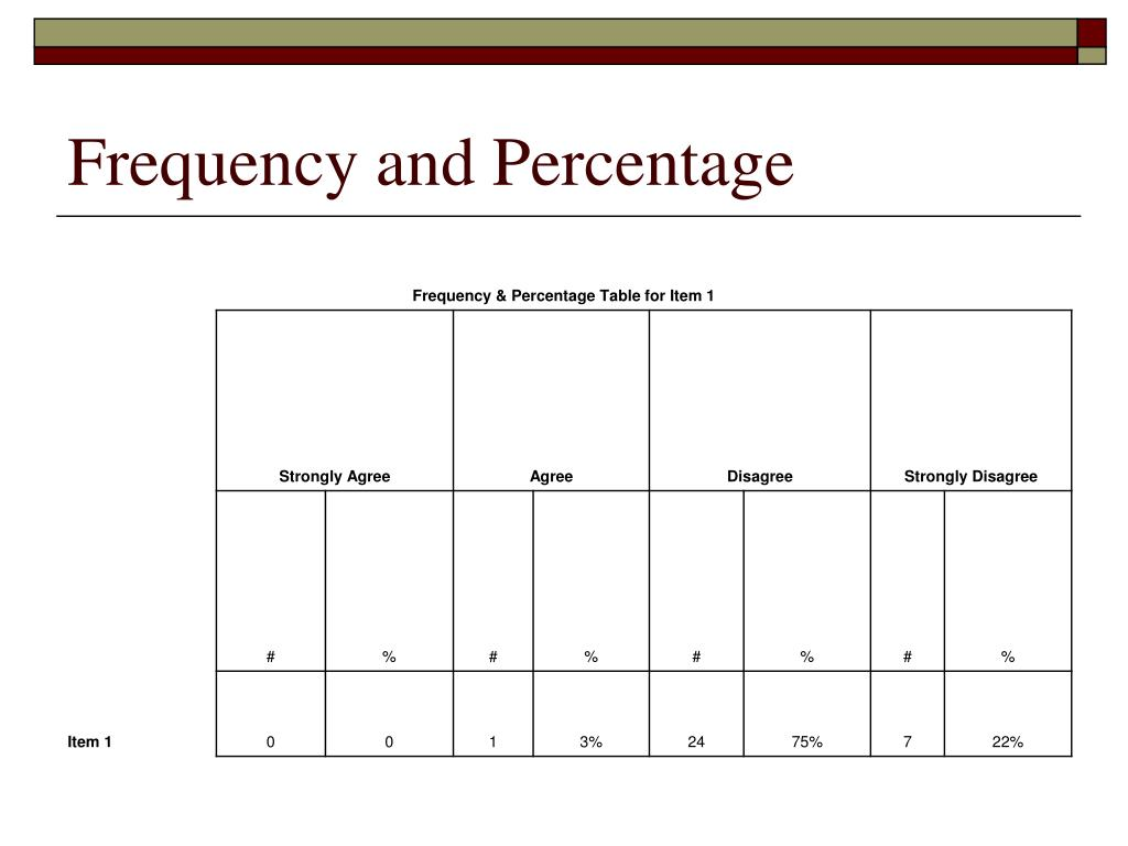 Frequency and Percentage