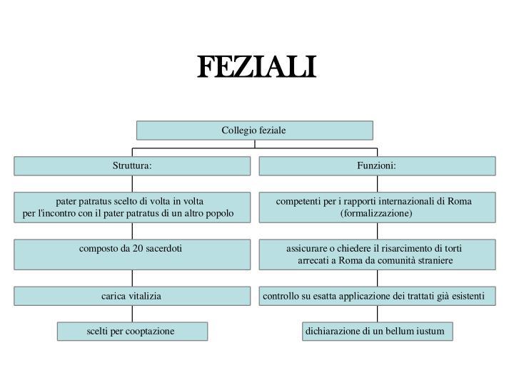 FEZIALI