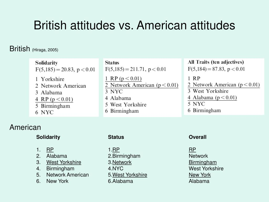 British attitudes vs. American attitudes