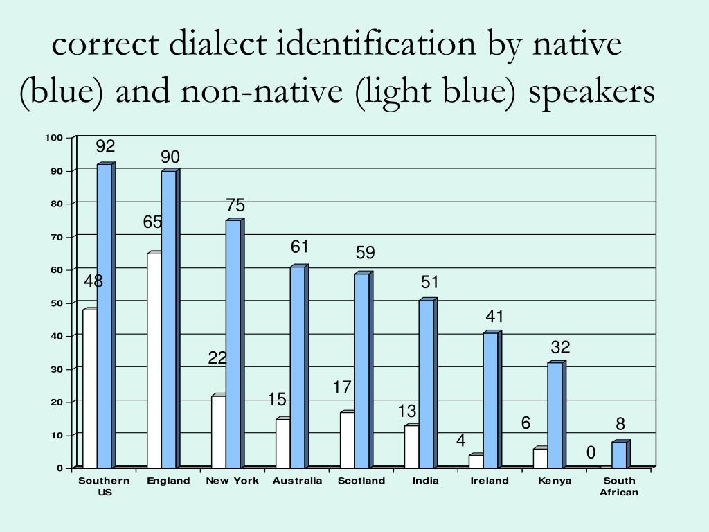 correct dialect identification by native (blue) and non-native (light blue) speakers