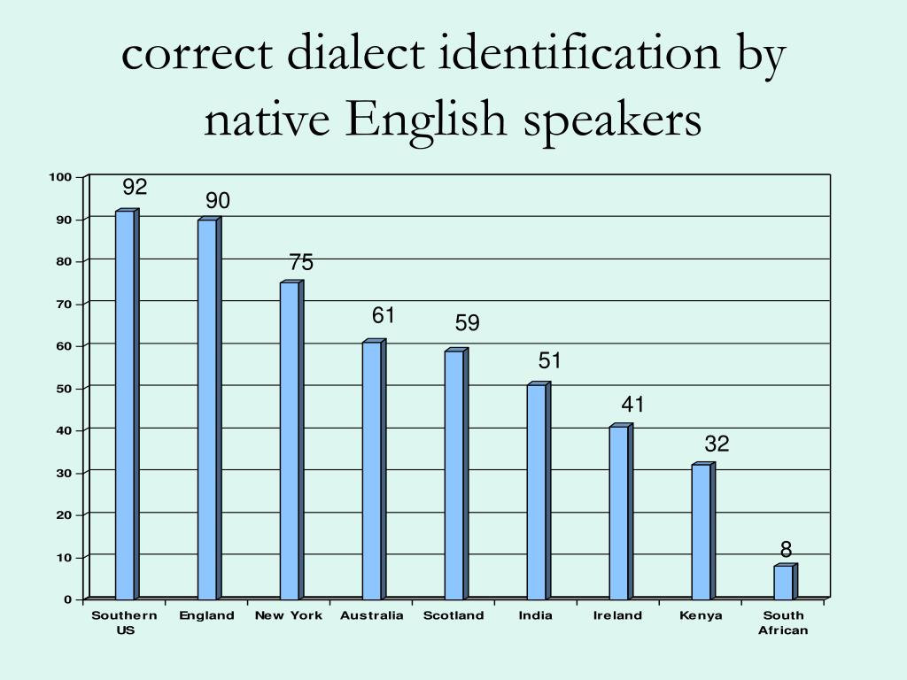 correct dialect identification by native English speakers