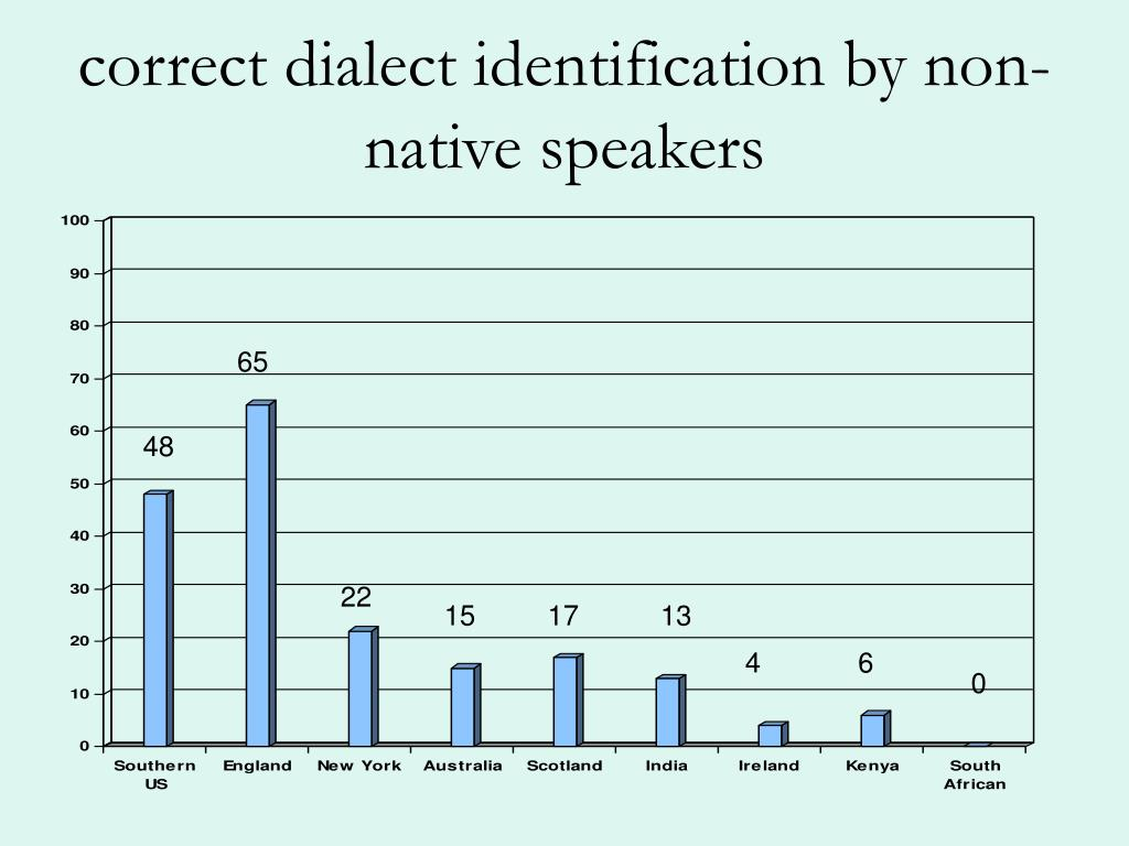 correct dialect identification by non-native speakers