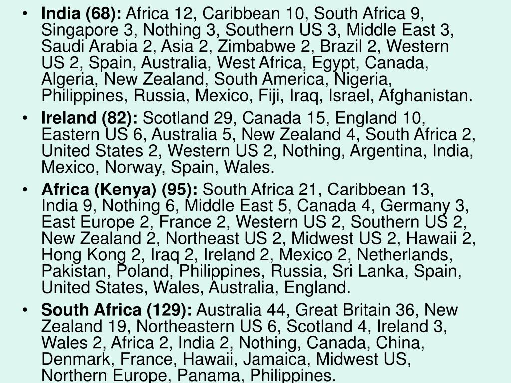 India (68):