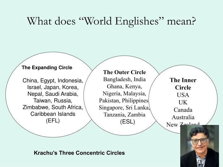 What does world englishes mean