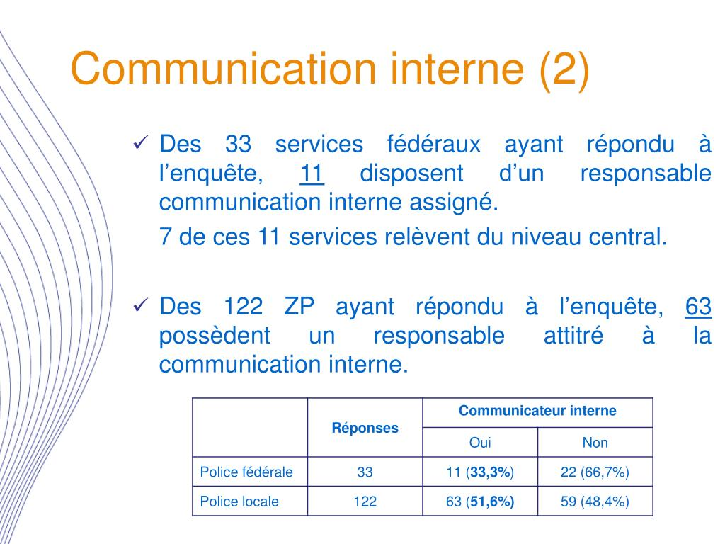 Communication interne (2)