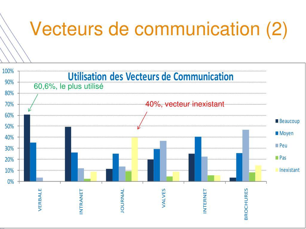 Vecteurs de communication (2)