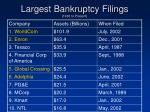 largest bankruptcy filings 1980 to present