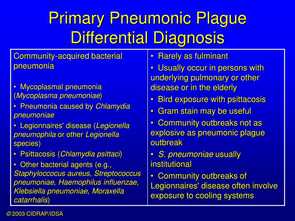 Primary Pneumonic Plague