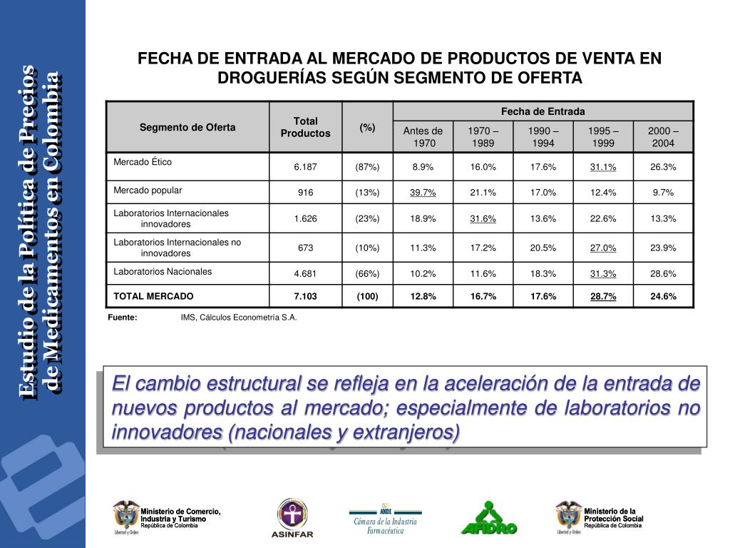FECHA DE ENTRADA AL MERCADO DE PRODUCTOS DE VENTA EN DROGUERÍAS SEGÚN SEGMENTO DE OFERTA