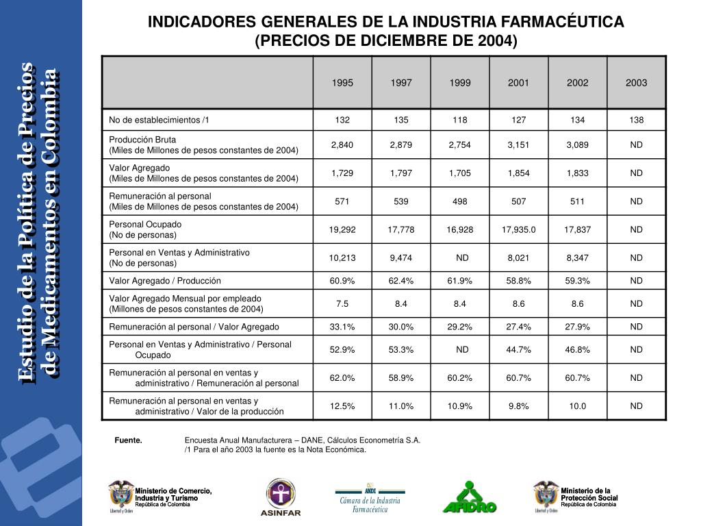 INDICADORES GENERALES DE LA INDUSTRIA FARMACÉUTICA