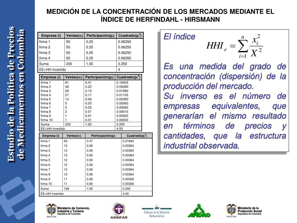 MEDICIÓN DE LA CONCENTRACIÓN DE LOS MERCADOS MEDIANTE EL ÍNDICE DE HERFINDAHL - HIRSMANN