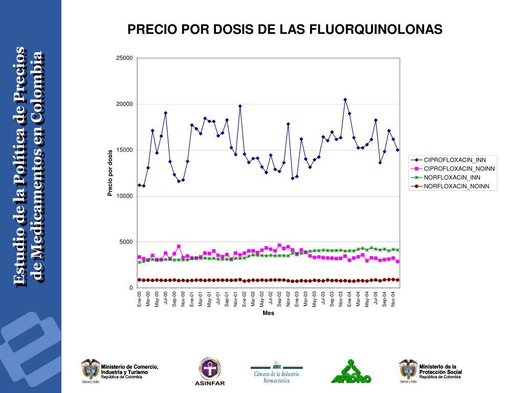 PRECIO POR DOSIS DE LAS FLUORQUINOLONAS