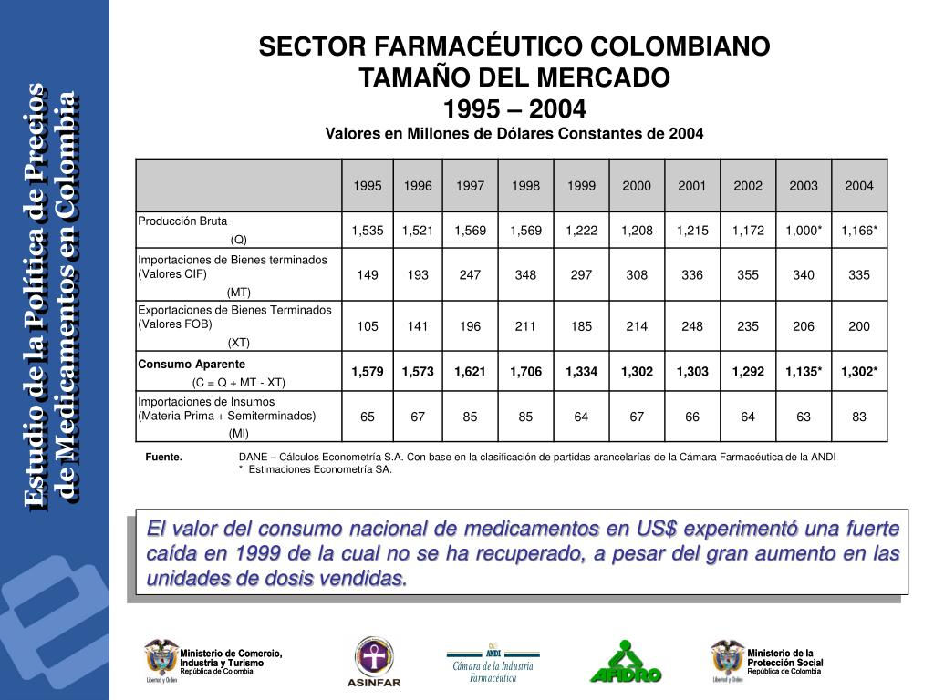 SECTOR FARMACÉUTICO COLOMBIANO