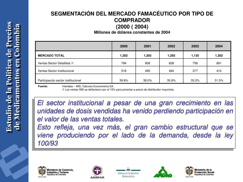 SEGMENTACIÓN DEL MERCADO FAMACÉUTICO POR TIPO DE COMPRADOR