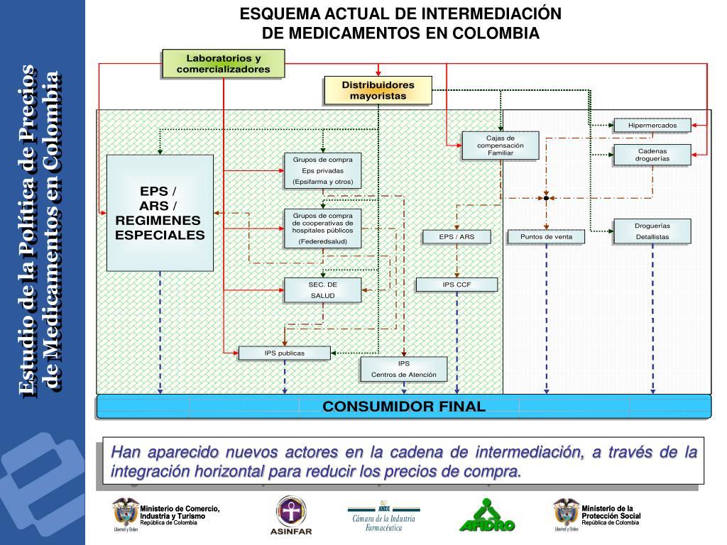 ESQUEMA ACTUAL DE INTERMEDIACIÓN