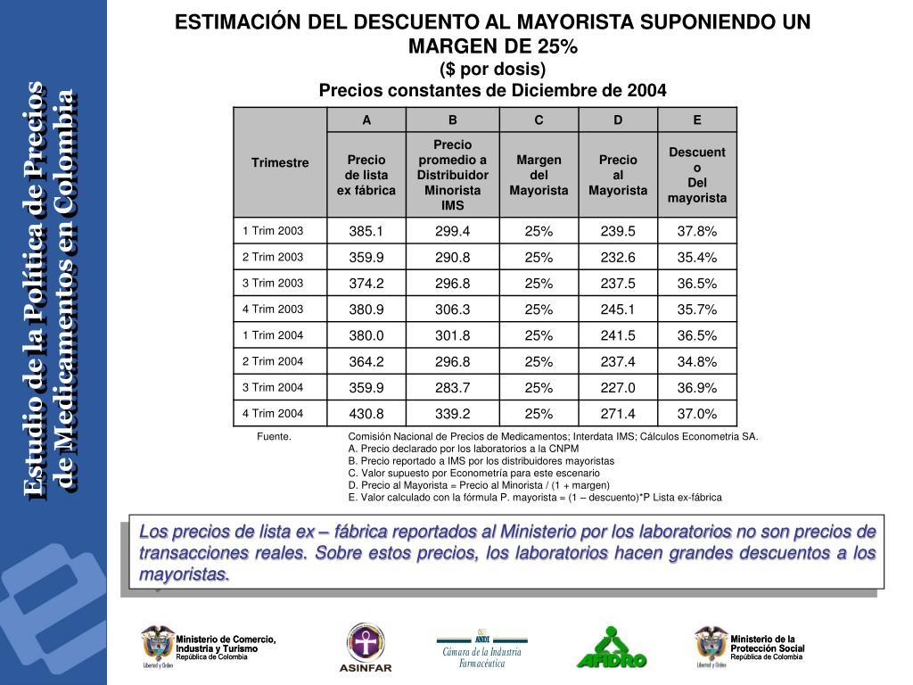 ESTIMACIÓN DEL DESCUENTO AL MAYORISTA SUPONIENDO UN MARGEN DE 25%