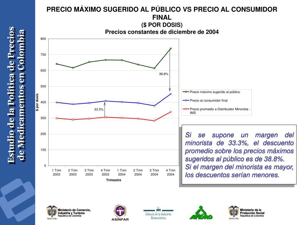 PRECIO MÁXIMO SUGERIDO AL PÚBLICO VS PRECIO AL CONSUMIDOR FINAL