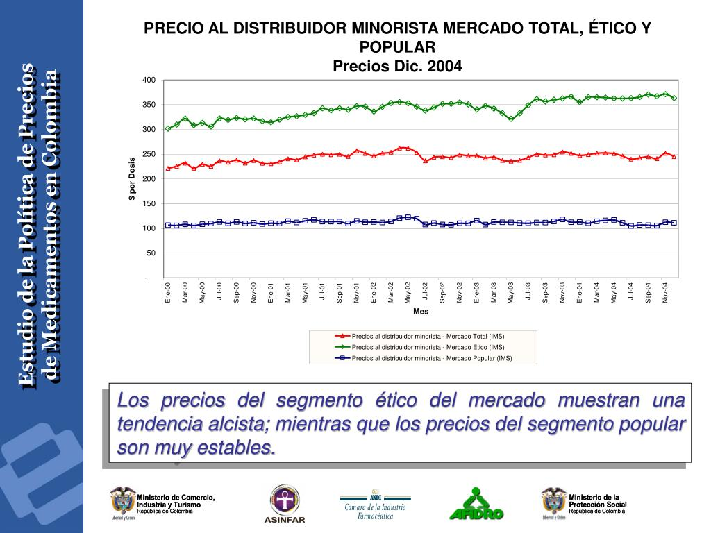 PRECIO AL DISTRIBUIDOR MINORISTA MERCADO TOTAL, ÉTICO Y POPULAR
