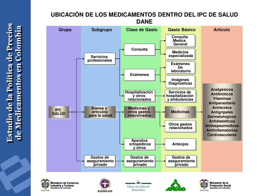 UBICACIÓN DE LOS MEDICAMENTOS DENTRO DEL IPC DE SALUD